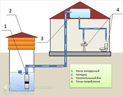 Колодец для водопровода в частном доме своими